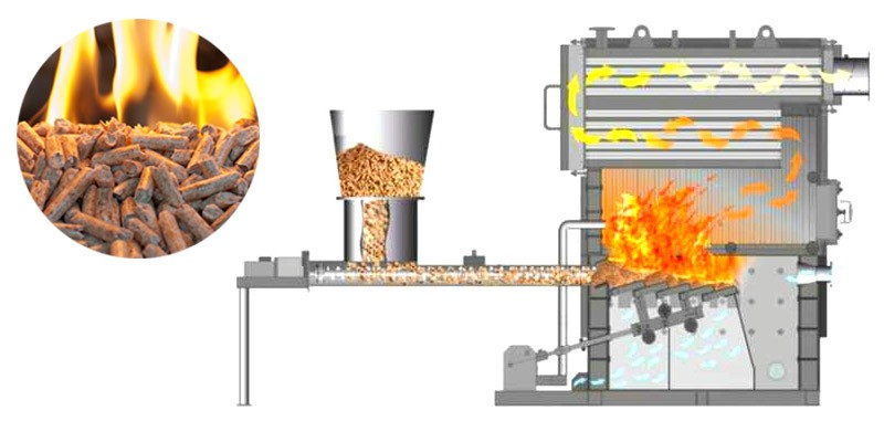 Which types of wood pellets to purchase for boilers